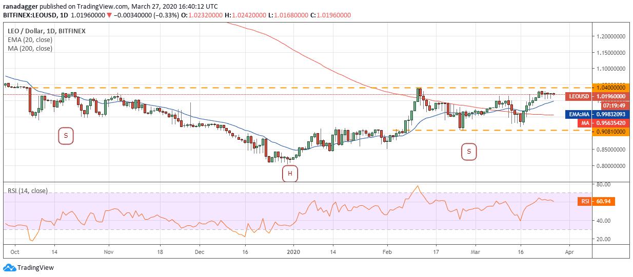 LEO USD daily chart. Source: Tradingview