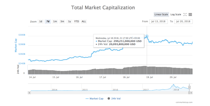 Weekly high in the total market capitalization of all cryptocurrencies