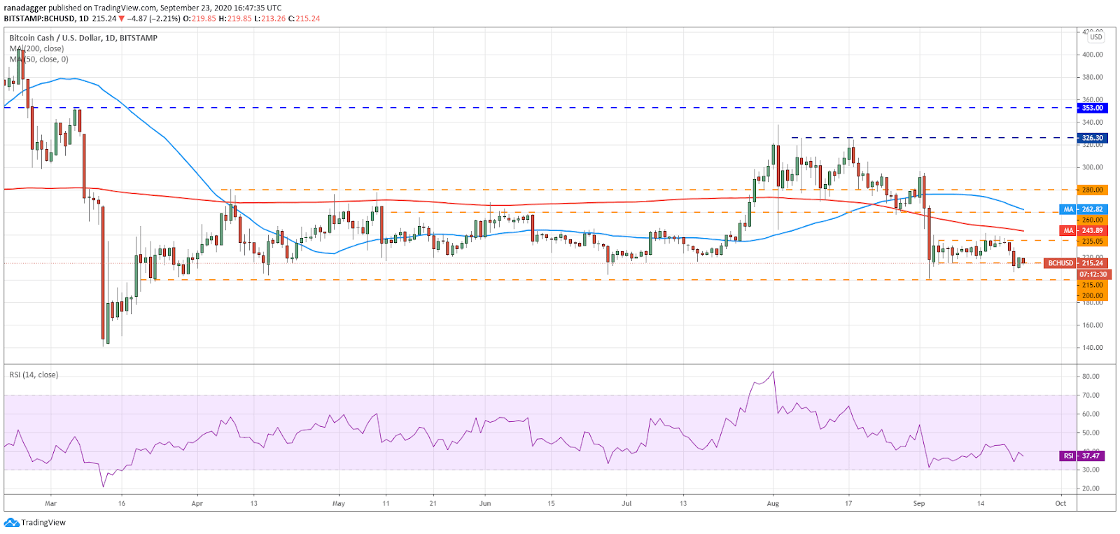 BCH/USD daily chart. Source: TradingView