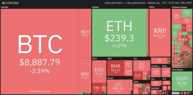 Bitcoin rutscht unter 9.000 US-Dollar ab, Vorzeichen weiterhin positiv