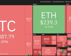 Bitcoin Slips Under $9K but Don't Panic Until This Price Level Breaks