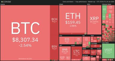 Bitcoin Rallye wankt an der Unterstützung bei 8.300 US-Dollar