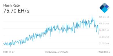 Bitcoin-Hashrate fällt um fast 45 Prozent seit Höchstwert von 2020