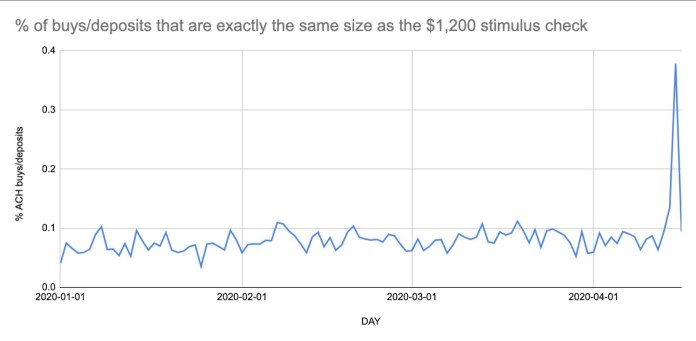 Percentage of buys and deposits worth $1,200 each day