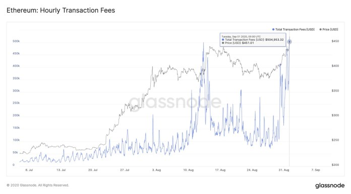 Hourly transaction fees on Ethereum spikes