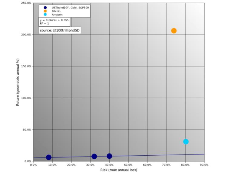 Bitcoin risk-return vs. major investments