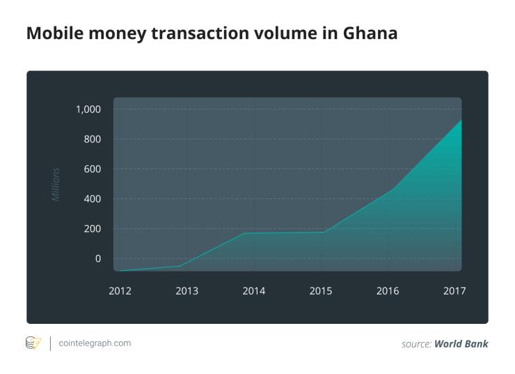 Ghana se une al carro: planes para CBDC, aún cautelosos con las criptomonedas 2