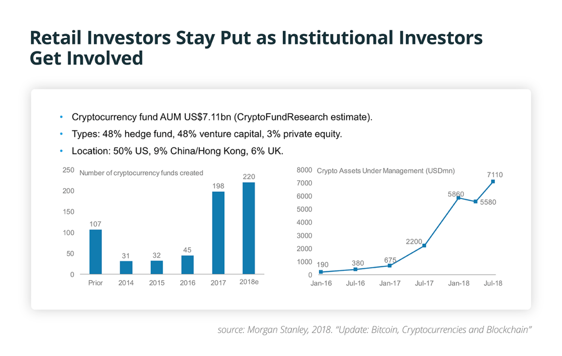Retail Investors Stay Put as Institutional Investors Get Involved