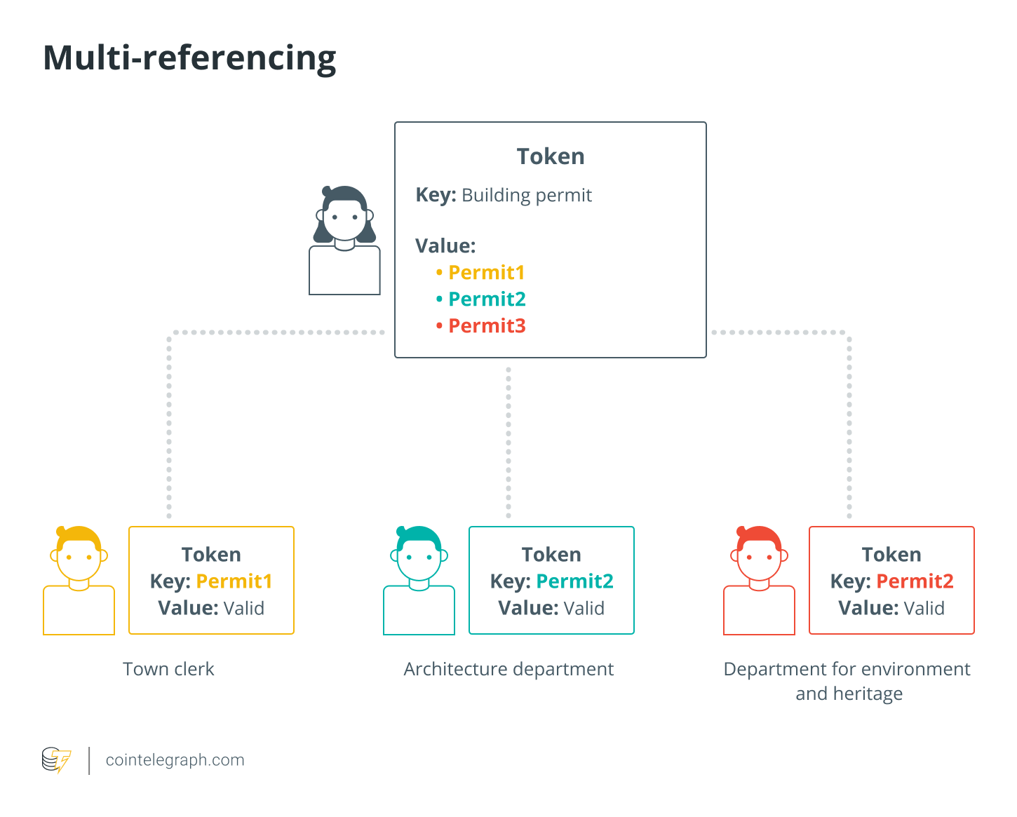 Multi-referencing