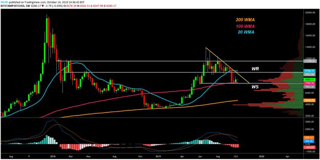 BTC USD weekly chart. Source: TradingView