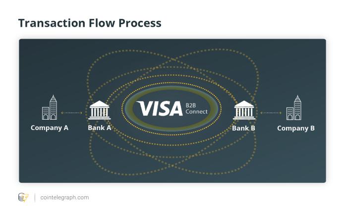 Transaction Flow Process