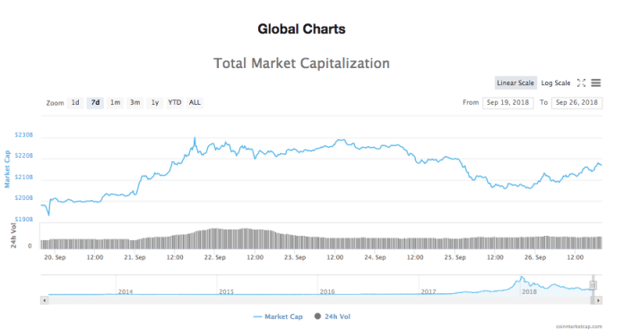 Crypto Markets See any other Flush of inexperienced, Ripple and Bitcoin cash grow significantly