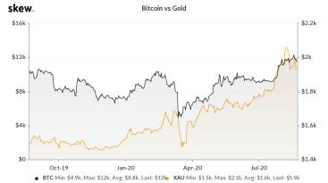 """""""Buffett Indikator"""" deutet Börsencrash an – Wird Bitcoin der große Gewinner?"""