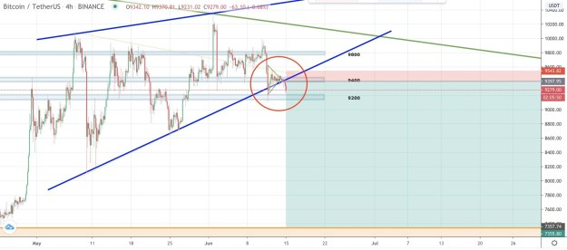 Bitcoin price at a crucial point that may decide months of downtrend