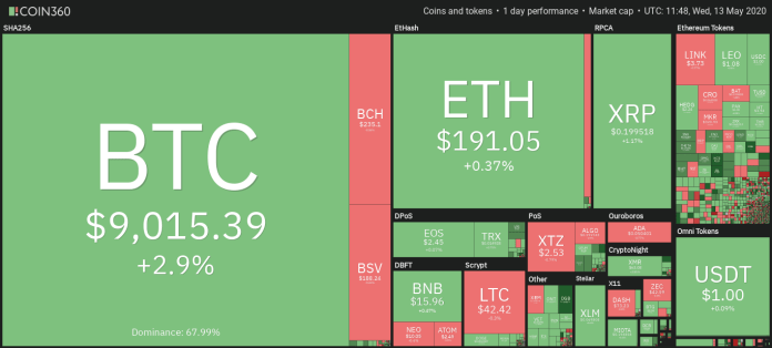Cryptocurrency market daily overview