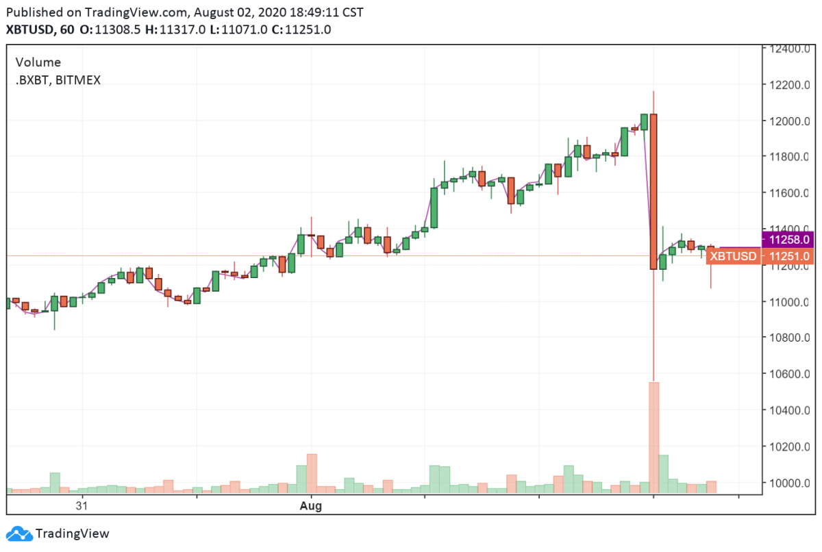 The price of Bitcoin sees a sharp drop in a short period