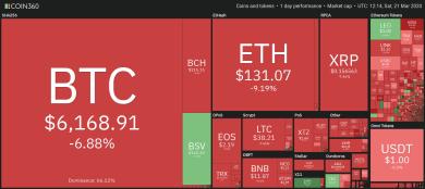 Bitcoin pendelt sich bei 6.000 US-Dollar ein, Experten warnen vor weiteren Verlusten