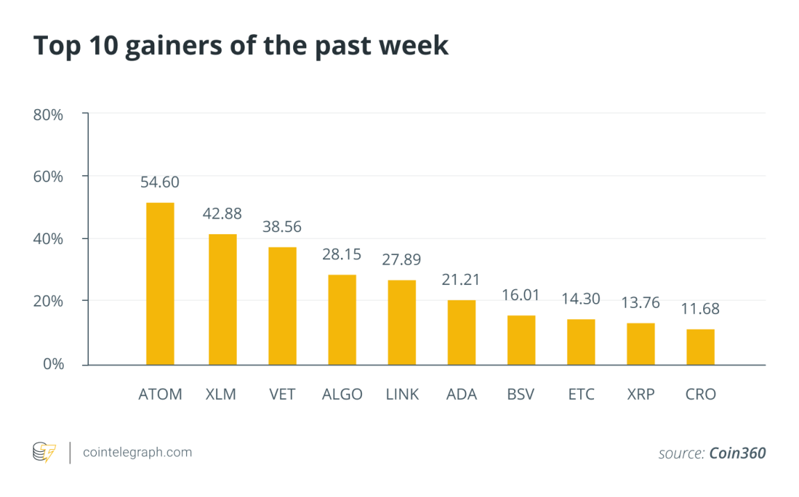 Top 10 crypto assets in the past week