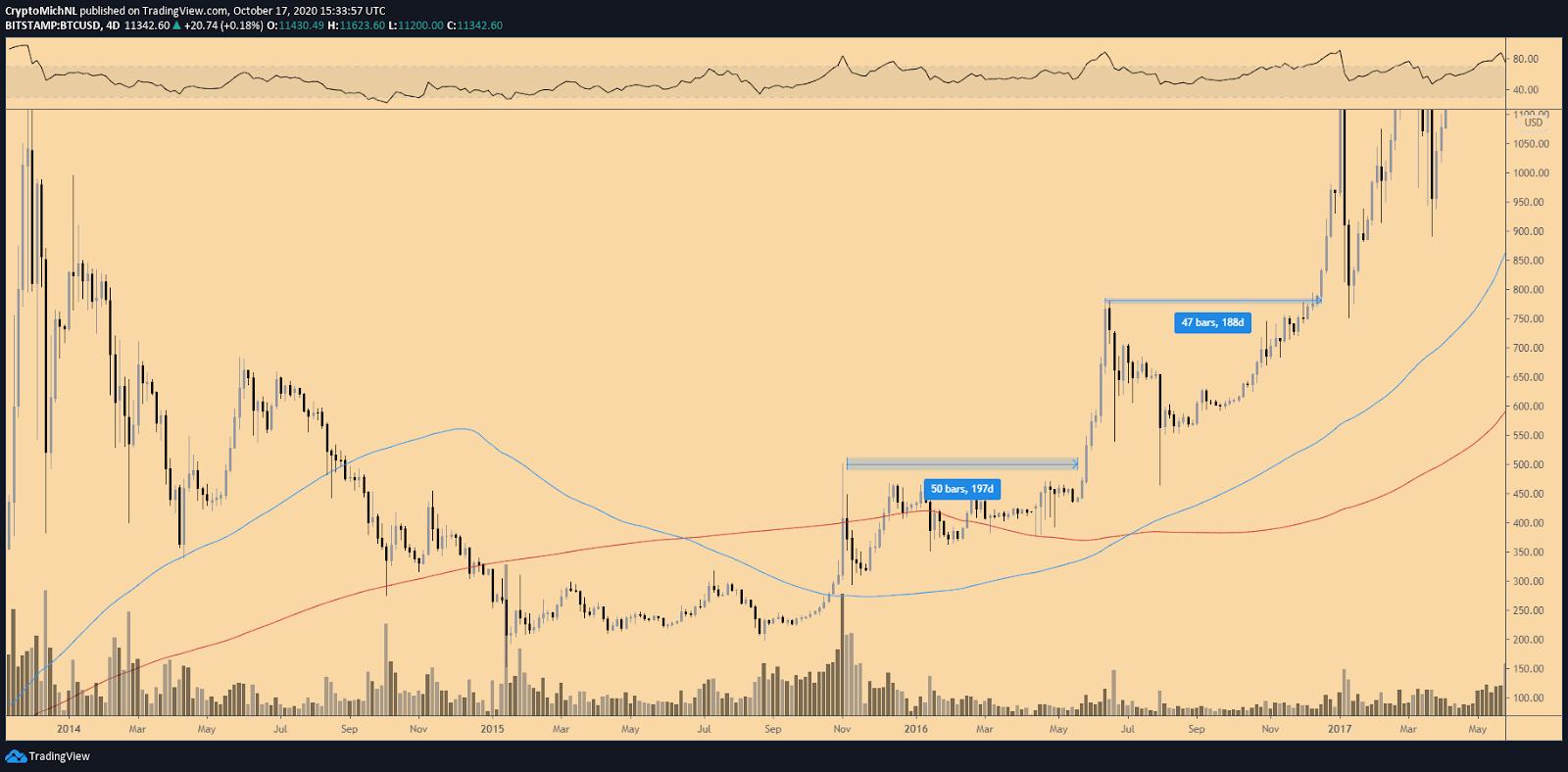 BTC/USD 4-day chart. Source: TradingView