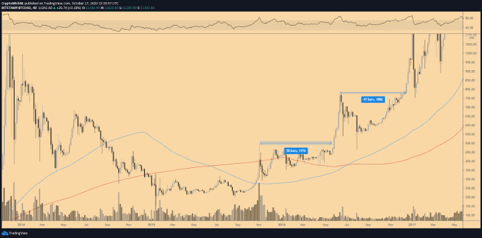 BTC/USD 4-day chart. Source: TradingView