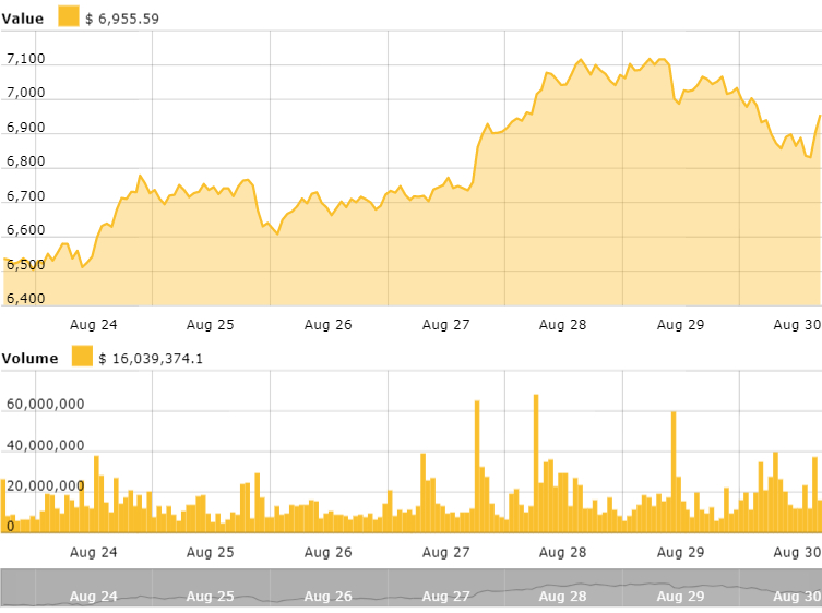 Bitcoin's 7-day price chart. Source: Cointelegraph Bitcoin Price Index