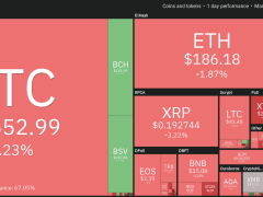 BTC Halving Tweets Show Investors Remain Bullish on Bitcoin Price