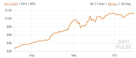 Total value locked in DeFi platforms