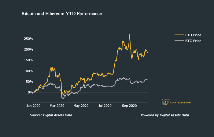 Bitcoin and Ethereum YTD Perfomance