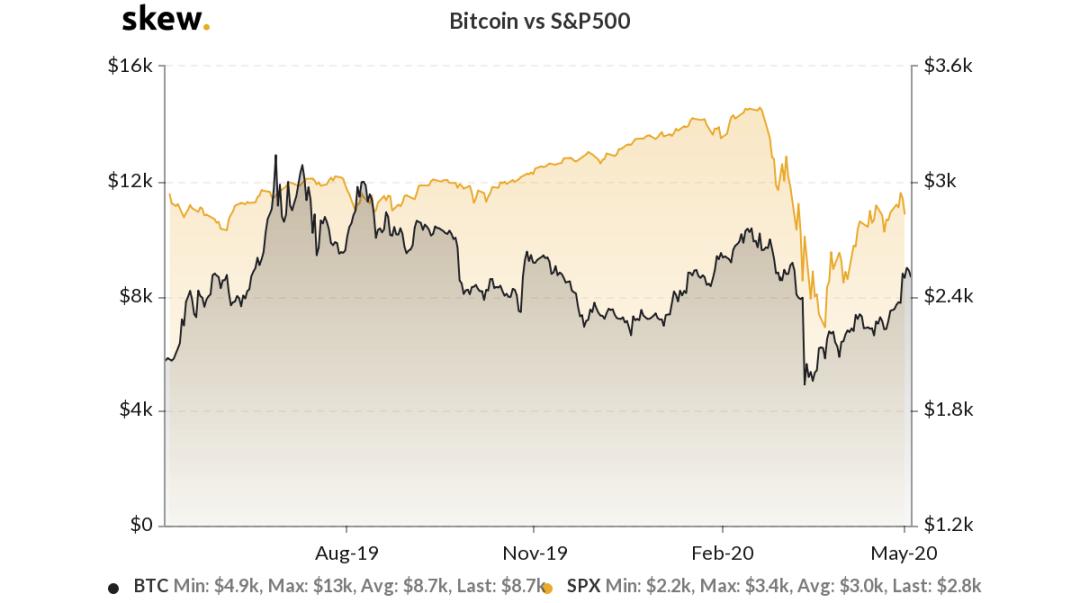 Bitcoin versus S&P 500 1-year chart