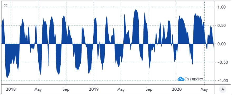 30-day Bitcoin USD correlation vs. gold - Source: TradingView