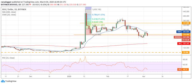 BSV/USD Tageschart