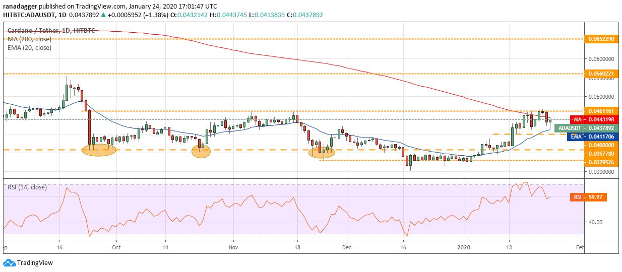 ADA USD daily chart
