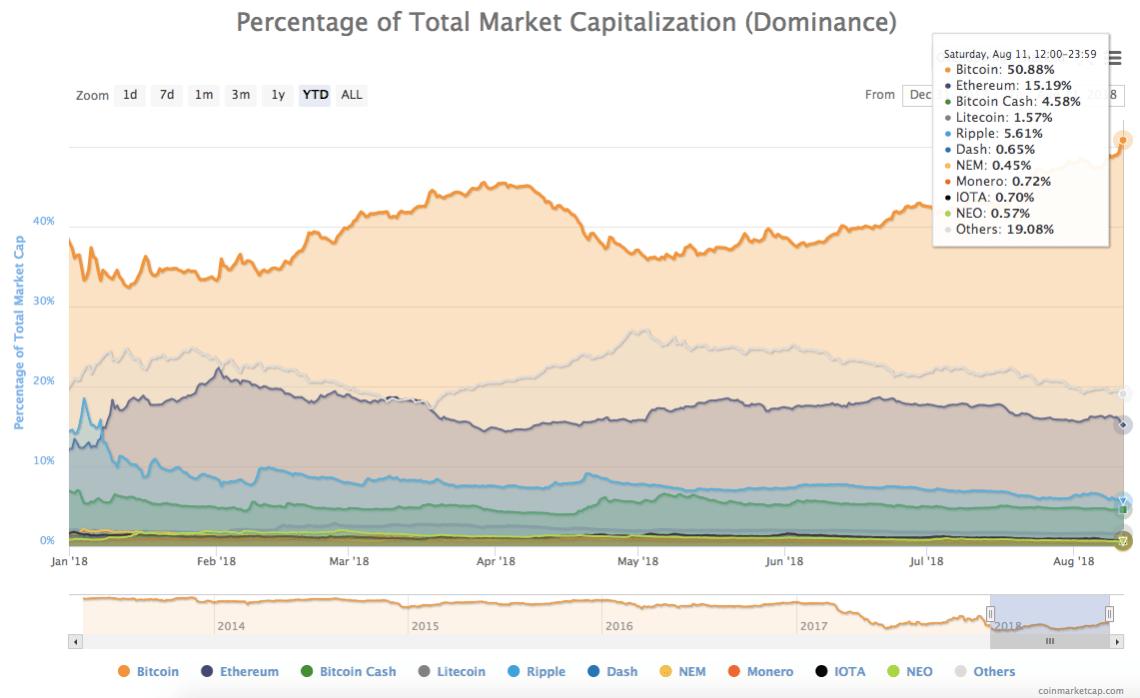 Bitcoin's share of total market cap (dominance)