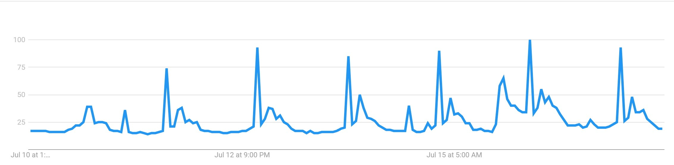 "The latest Google Trends data for ""Bitcoin"" searches. Source: Google Trends."