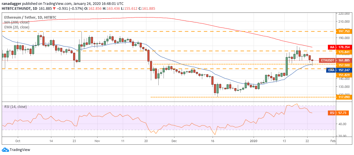 ETH USD daily chart