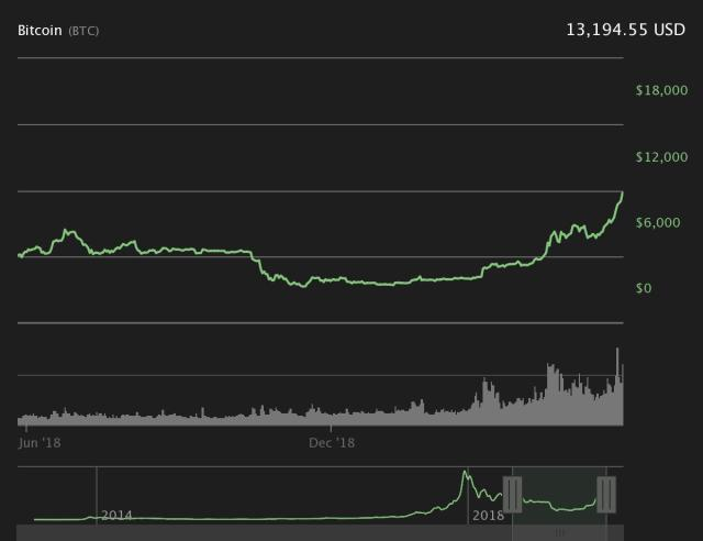 Bitcoin gráfico de preços de 1 ano