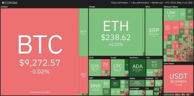 Bitcoin-Kurs stagniert bei 9.300 US-Dollar: Altcoins erreichen neue Höchststände