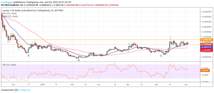 XLM/USD Price Analysis