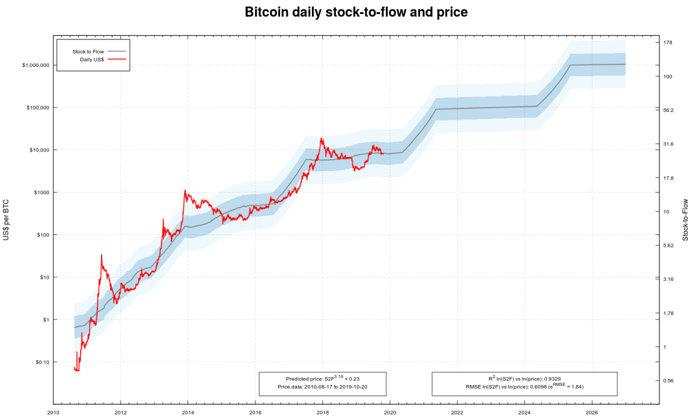 BTC USD stock-to-flow with deviations