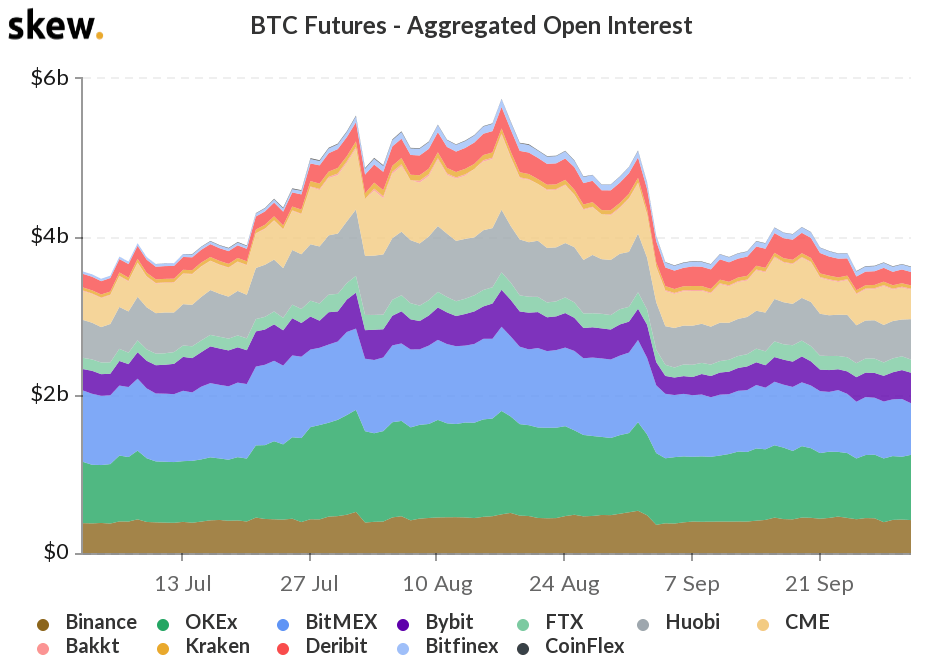 BTC futures aggregate open interest