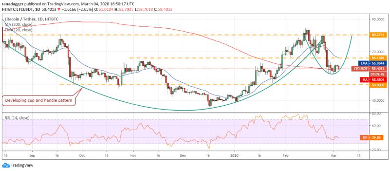 LTC/USD Tageschart