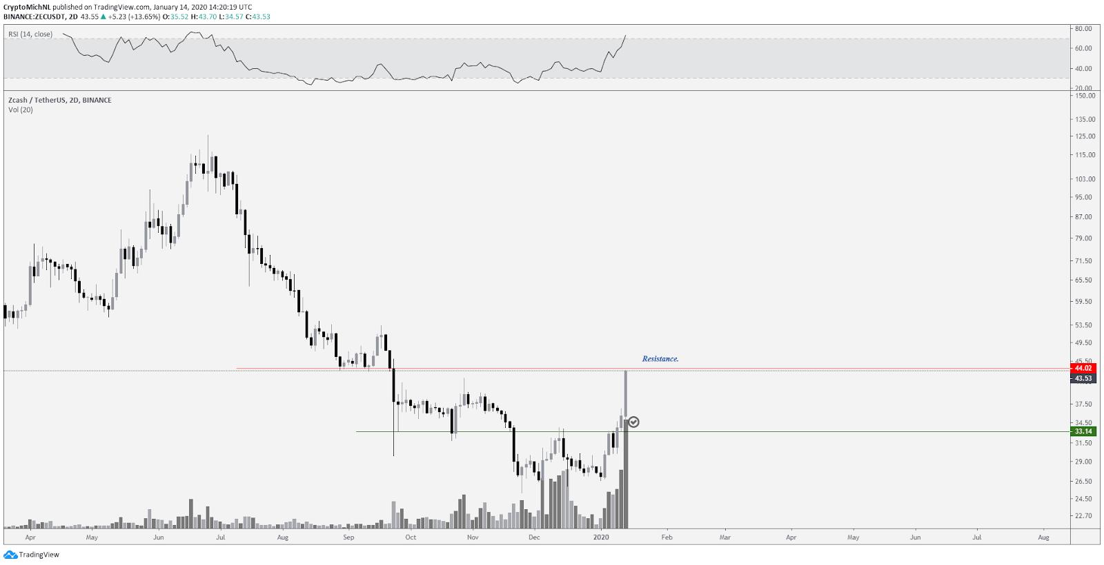 ZEC USD 2-day chart. Source: TradingView
