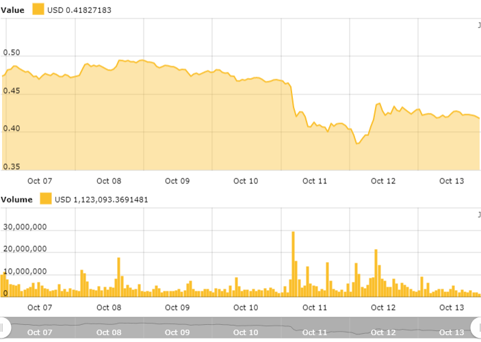 Ripple 30-days price chart
