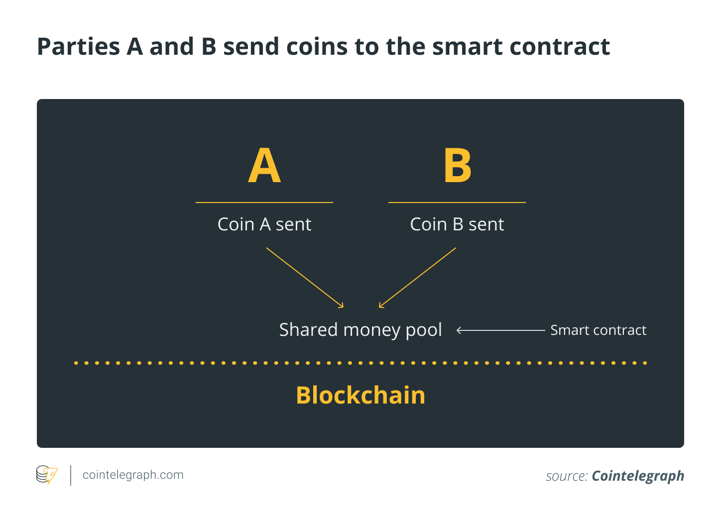 70c3dc53d783127777bfcfc26921a84c - Lessons Learned on Deploying Smart Contracts