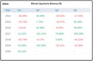 Blitzstart – Bitcoin legt bisher bestes 1. Quartal seit 2014 hin