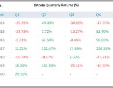 Bitcoin's Best Q1 Since 2013 to 'Escalate' If $9.5K Is Broken: Trader