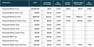 Grayscales Bitcoin-Bestand steigt auf über 3 Mrd. US-Dollar an