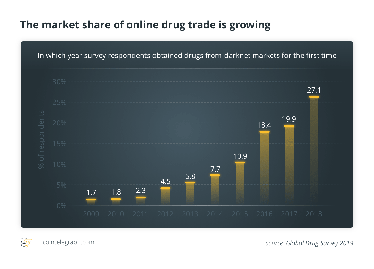 The market share of online drug trade is growing