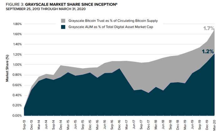 Grayscale market share, 2013-present. Source: Grayscale