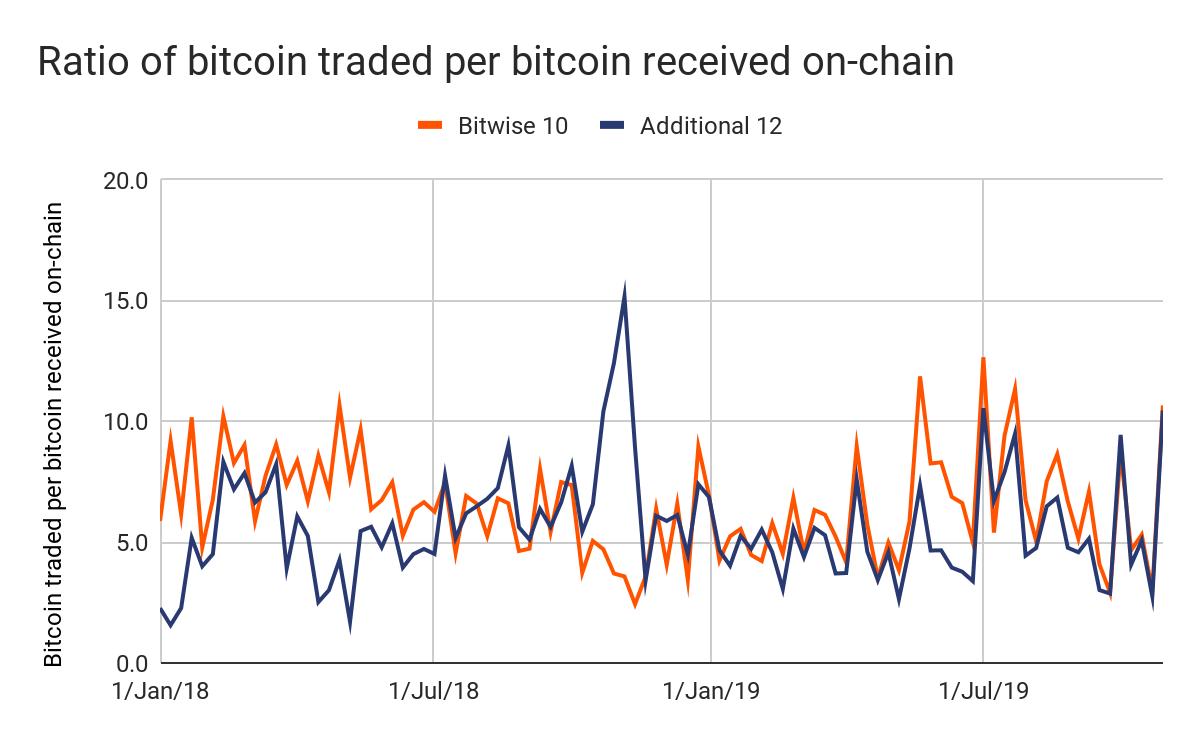 744c8a20df7e819d81a2dffbea727c40 - Few Big Exchanges Continue to Report Fake Volumes in 2019: Chainalysis